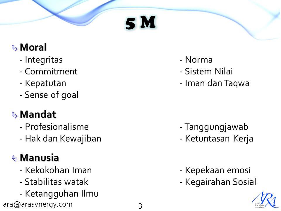 ara@arasynergy.com  Moral - Integritas- Norma - Commitment- Sistem Nilai - Kepatutan- Iman dan Taqwa - Sense of goal  Mandat - Profesionalisme- Tang