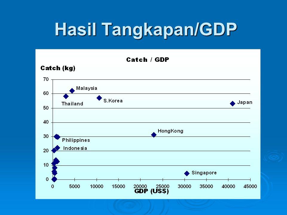 Hasil Tangkapan/GDP