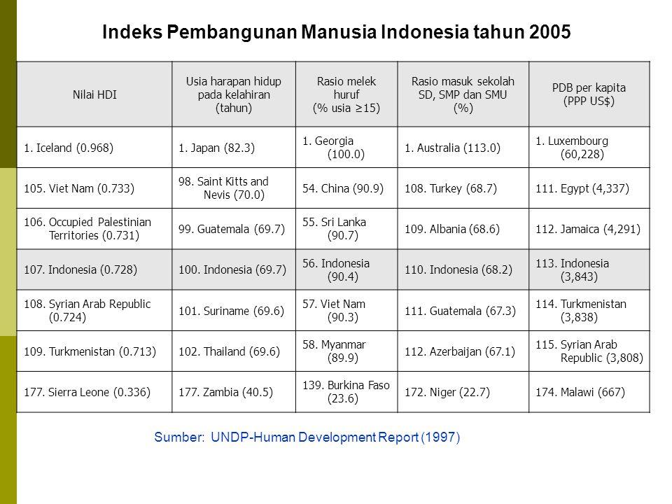 Nilai HDI Usia harapan hidup pada kelahiran (tahun) Rasio melek huruf (% usia ≥15) Rasio masuk sekolah SD, SMP dan SMU (%) PDB per kapita (PPP US$) 1.