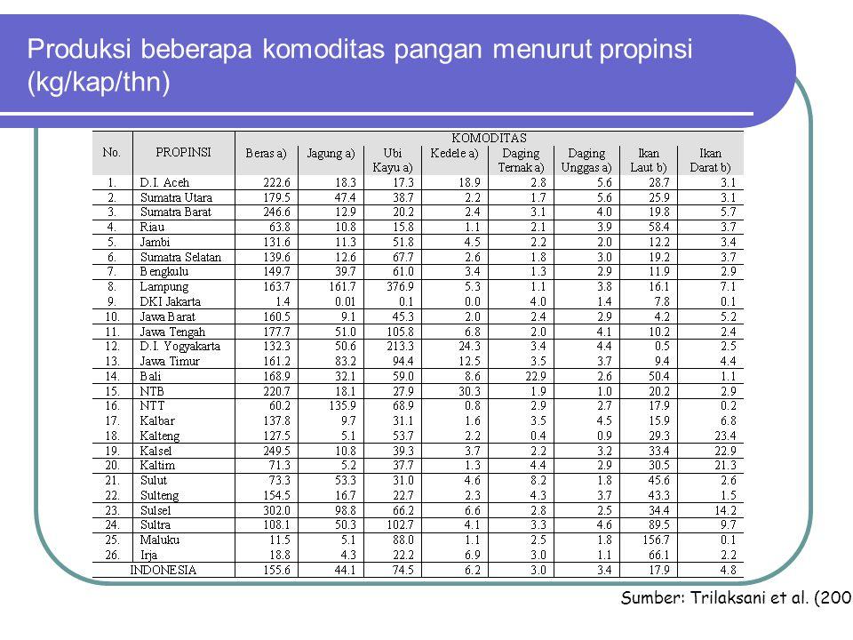 Produksi beberapa komoditas pangan menurut propinsi (kg/kap/thn) Sumber: Trilaksani et al. (2006)