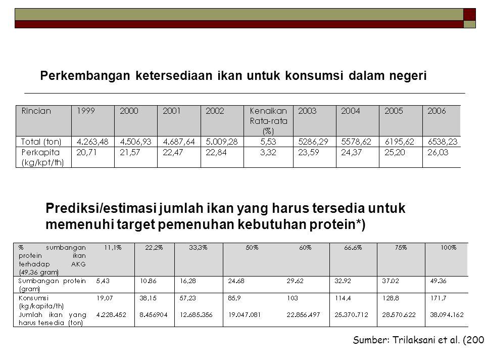 Prediksi/estimasi jumlah ikan yang harus tersedia untuk memenuhi target pemenuhan kebutuhan protein*) Perkembangan ketersediaan ikan untuk konsumsi da