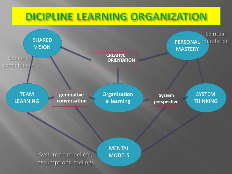 Organization al learning SHARED VISION TEAM LEARNING SYSTEM THINKING MENTAL MODELS PERSONAL MASTERY CREATIVE ORIENTATION generative conversation System perspective