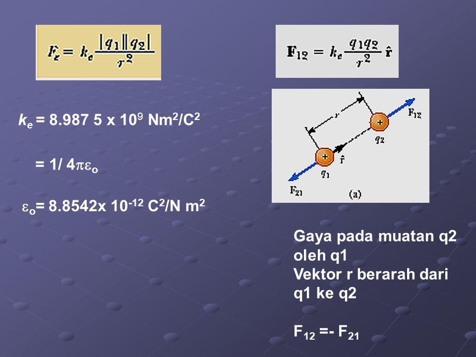 k e = 8.987 5 x 10 9 Nm 2 /C 2 = 1/ 4  o  o = 8.8542x 10 -12 C 2 /N m 2 Gaya pada muatan q2 oleh q1 Vektor r berarah dari q1 ke q2 F 12 =- F 21