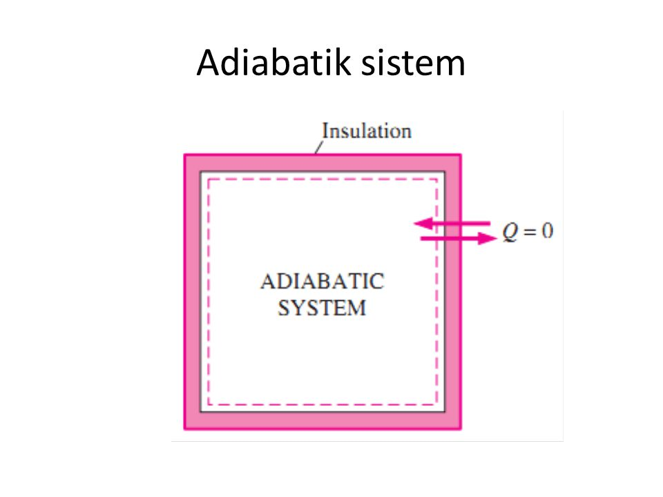 Adiabatik sistem