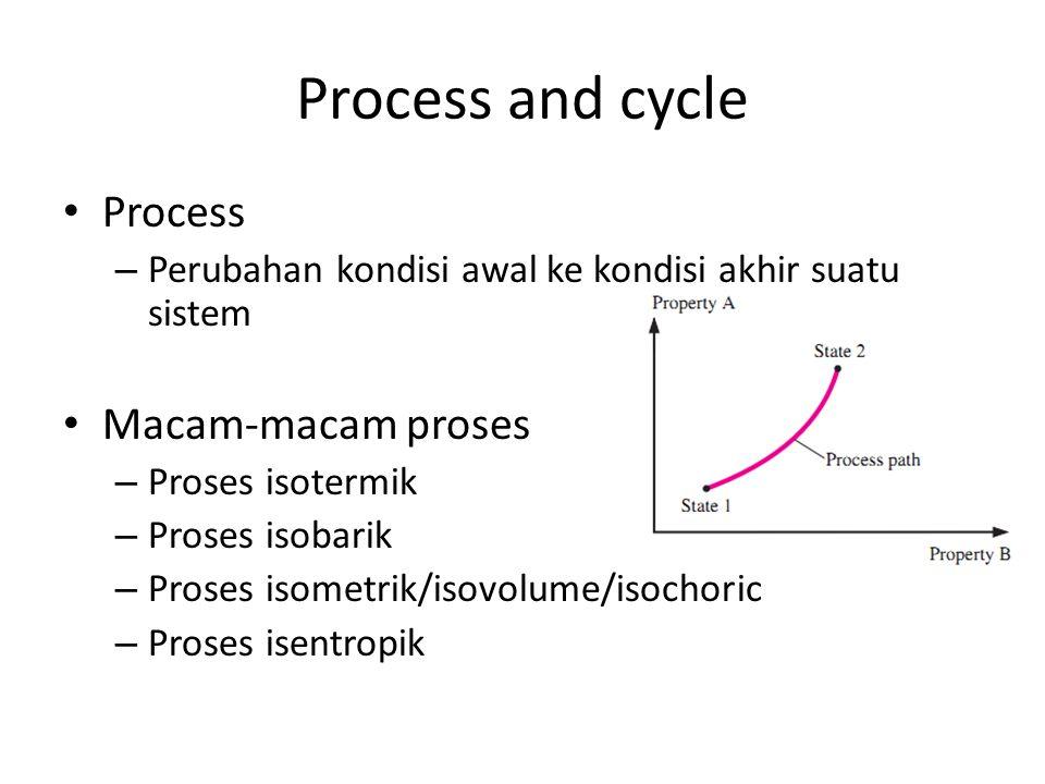 Process and cycle Process – Perubahan kondisi awal ke kondisi akhir suatu sistem Macam-macam proses – Proses isotermik – Proses isobarik – Proses isom