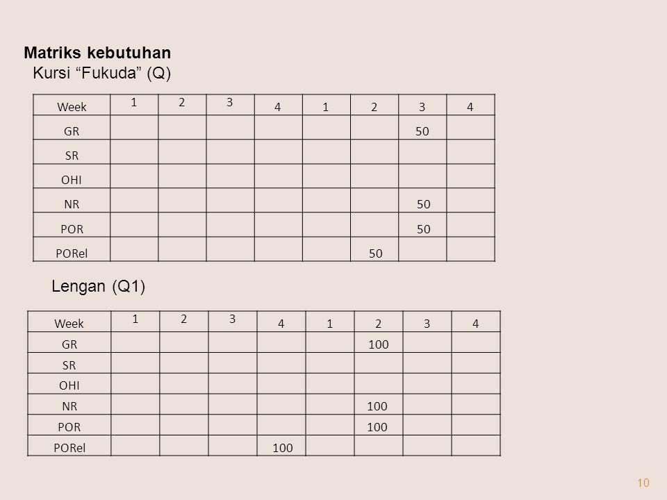 10 Week 123 41234 GR 50 SR OHI NR 50 POR 50 PORel 50 Matriks kebutuhan Kursi Fukuda (Q) Week 123 41234 GR 100 SR OHI NR 100 POR 100 PORel 100 Lengan (Q1)