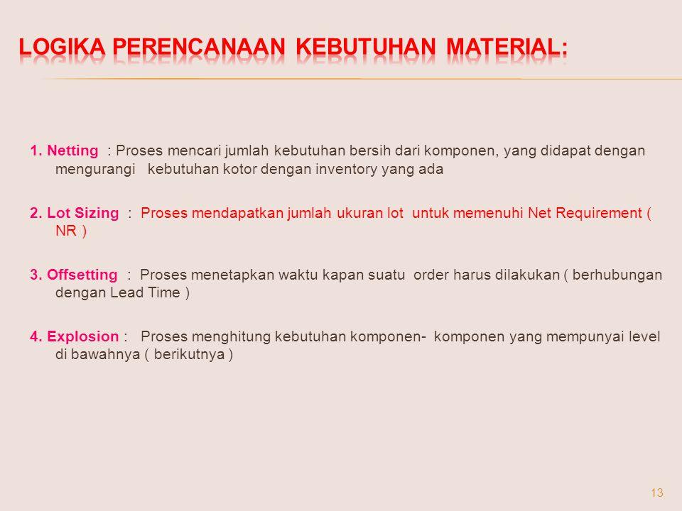 1. Netting : Proses mencari jumlah kebutuhan bersih dari komponen, yang didapat dengan mengurangi kebutuhan kotor dengan inventory yang ada 2. Lot Siz