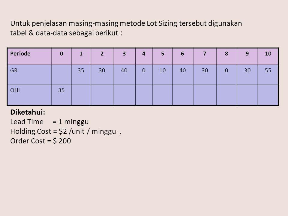 Untuk penjelasan masing-masing metode Lot Sizing tersebut digunakan tabel & data-data sebagai berikut : Periode012345678910 GR35304001040300 55 OHI35 Diketahui: Lead Time = 1 minggu Holding Cost = $2 /unit / minggu, Order Cost = $ 200