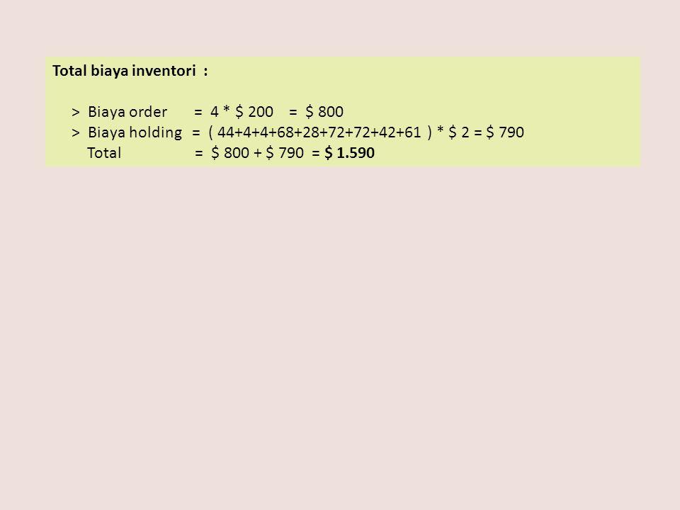 Total biaya inventori : > Biaya order = 4 * $ 200 = $ 800 > Biaya holding = ( 44+4+4+68+28+72+72+42+61 ) * $ 2 = $ 790 Total = $ 800 + $ 790 = $ 1.590