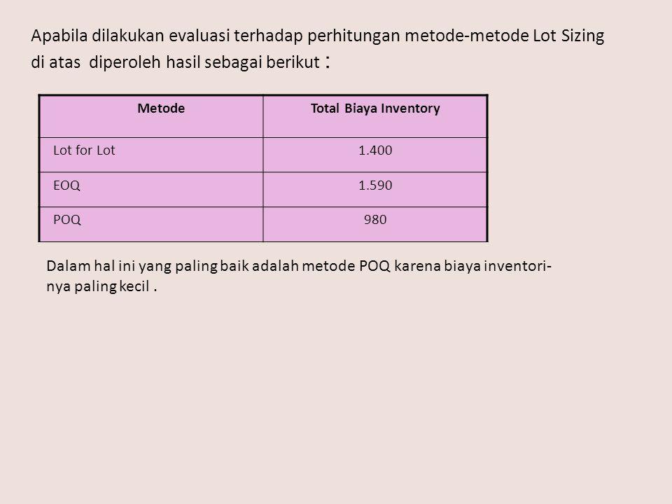 Apabila dilakukan evaluasi terhadap perhitungan metode-metode Lot Sizing di atas diperoleh hasil sebagai berikut : MetodeTotal Biaya Inventory Lot for Lot1.400 EOQ1.590 POQ980 Dalam hal ini yang paling baik adalah metode POQ karena biaya inventori- nya paling kecil.