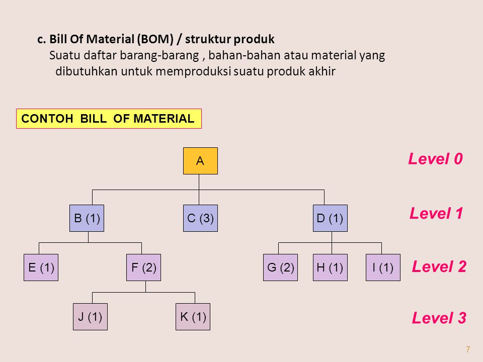 c. Bill Of Material (BOM) / struktur produk Suatu daftar barang-barang, bahan-bahan atau material yang dibutuhkan untuk memproduksi suatu produk akhir