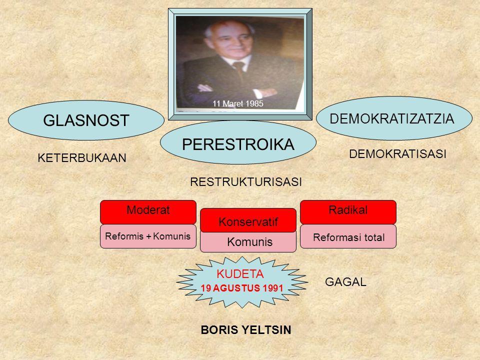 GLASNOST PERESTROIKA DEMOKRATIZATZIA KETERBUKAAN RESTRUKTURISASI DEMOKRATISASI 11 Maret 1985 Moderat Konservatif Radikal Reformis + Komunis Komunis Re