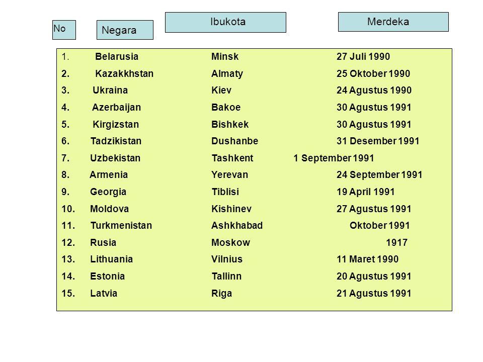 No Negara IbukotaMerdeka 1. Belarusia Minsk 27 Juli 1990 2. Kazakkhstan Almaty 25 Oktober 1990 3. Ukraina Kiev 24 Agustus 1990 4. Azerbaijan Bakoe 30
