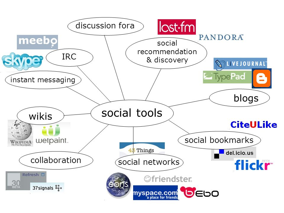 social tools social bookmarks IRC blogs discussion fora social networks instant messaging wikis collaboration social recommendation & discovery