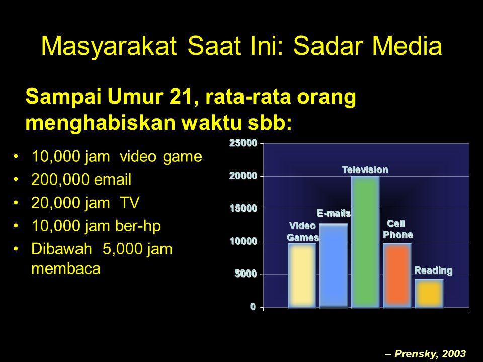 Masyarakat Saat Ini: Sadar Media 10,000 jam video game 200,000 email 20,000 jam TV 10,000 jam ber-hp Dibawah 5,000 jam membaca Sampai Umur 21, rata-ra