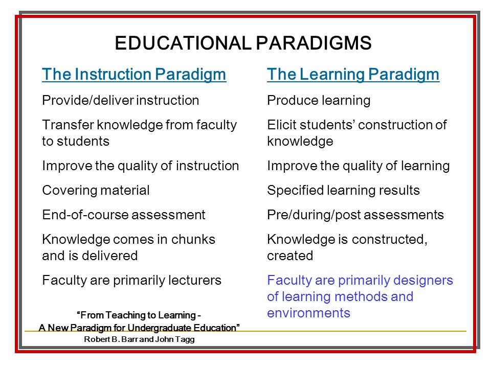 The Instruction Paradigm Provide/deliver instruction Transfer knowledge from faculty to students Improve the quality of instruction Covering material