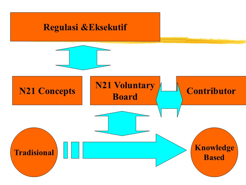 Kerja N21 N21 Voluntary Board Regulasi &Eksekutif ContributorN21 Concepts Tradisional Knowledge Based