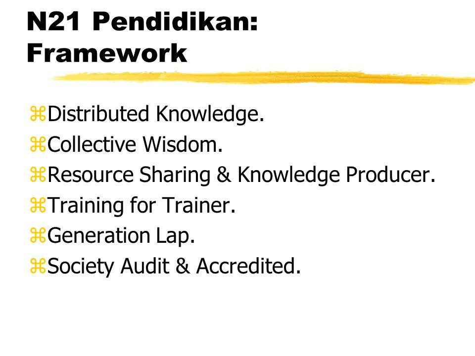 N21 Pendidikan: Infrastruktur zTest bed previlidge.