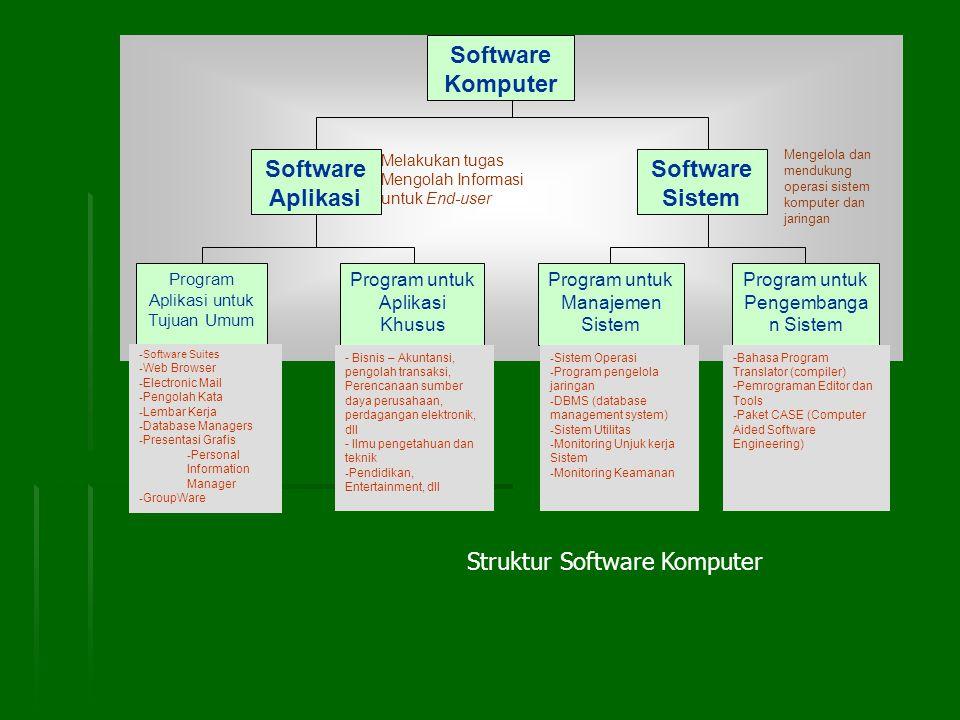 Sistem Operasi Sistem Operasi merupakan perangkat lunak yang berfungsi melakukan operasi yang mengurusi tentang segala aktifitas komputer seperti mendukung operasi sistem aplikasi dan mengendalikan semua perangkat komputer agar dapat berjalan selaras dengan fungsinya.