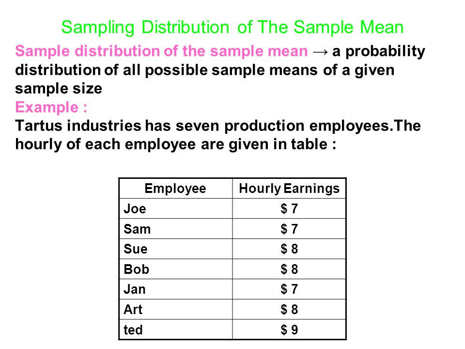Sampling Distribution of The Sample Mean Sample distribution of the sample mean → a probability distribution of all possible sample means of a given s