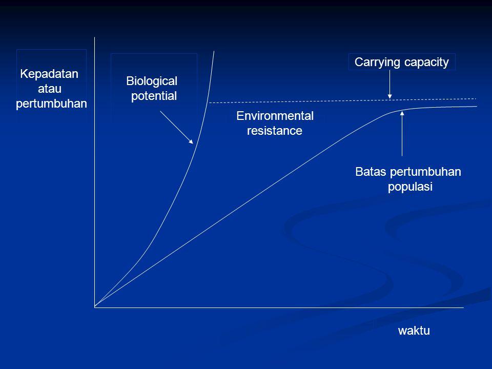 Kepadatan atau pertumbuhan Biological potential Environmental resistance Carrying capacity Batas pertumbuhan populasi waktu