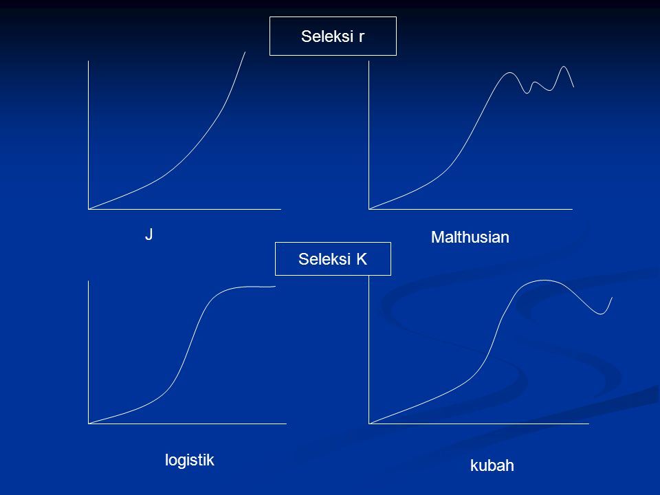 high Population Zone of intolerance Zone of Physiological stress Zone of Physiological stress Zone of intolerance Range of optimum Organisms infrequent Prefeendum: pusat distribusi, greatest abundance Organisms absentOrganisms infrequentOrganisms absent gradient lowhigh Lower limit of tolerance Upper limit of tolerance Respon Populasi terhadap Lingkungan Fisik