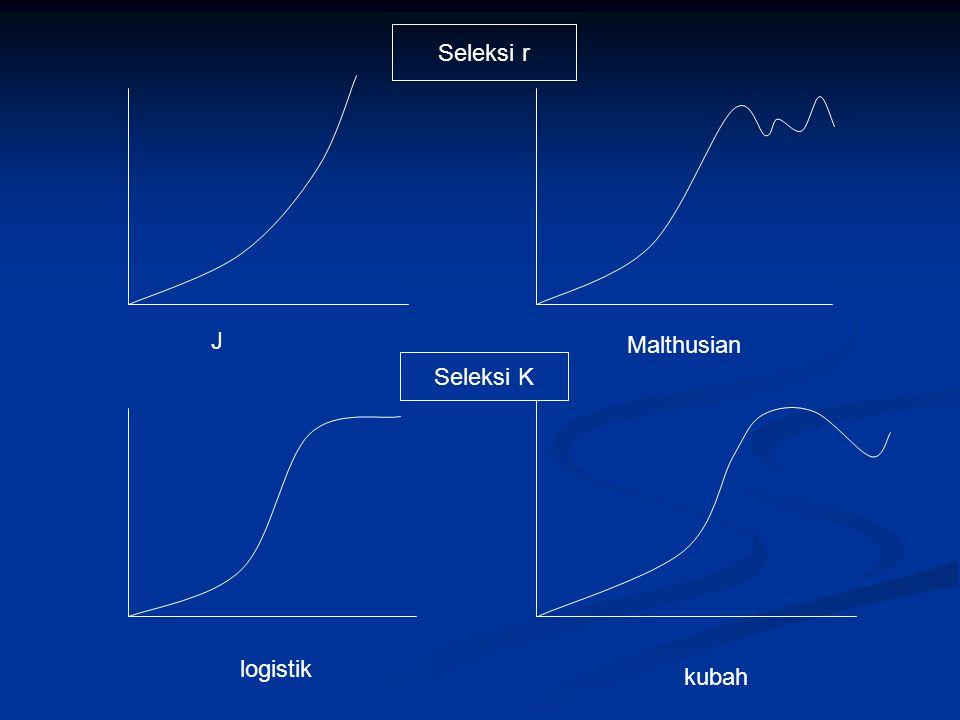 J Malthusian logistik kubah Seleksi r Seleksi K
