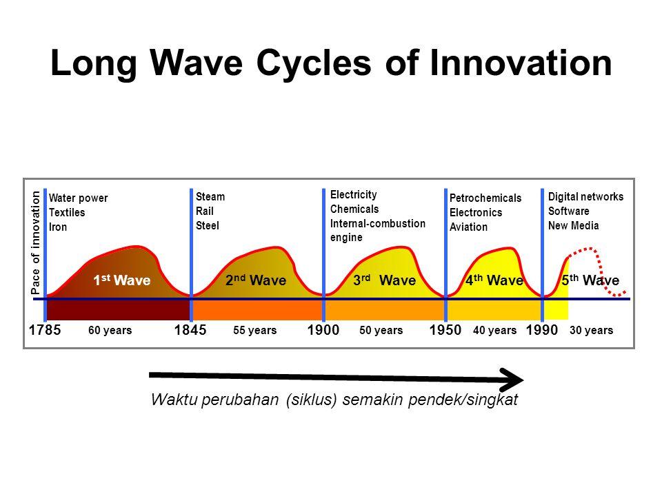 Kumulatif Sumbangan Moda Transportasi terhadap Peluang Ekonomis Kuda Kapal Laut Kapal Penyeberangan Kereta Api Jalan darat Udara Telekomunikasi 1750177518001825185018751900192519501975200020252050 Peluang Ekonomis Revolusi Industrial Produksi Massal Globalisasi
