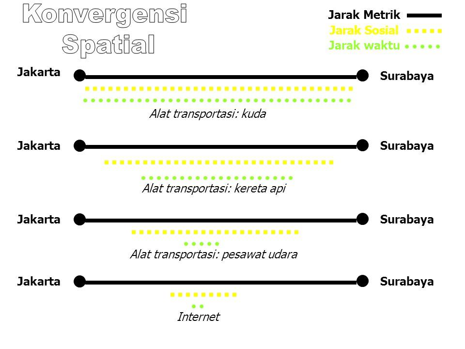 Jarak Metrik Jarak Sosial Jarak waktu Jakarta Surabaya Alat transportasi: kuda Alat transportasi: kereta api Alat transportasi: pesawat udara Jakarta
