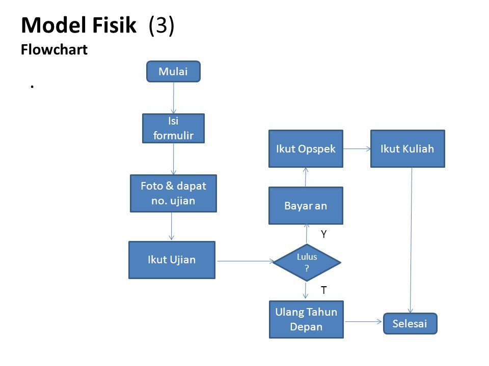 Model Fisik (3) Flowchart. Mulai Isi formulir Ikut Ujian Lulus ? Selesai Foto & dapat no. ujian Y Bayar an Ikut OpspekIkut Kuliah Ulang Tahun Depan T