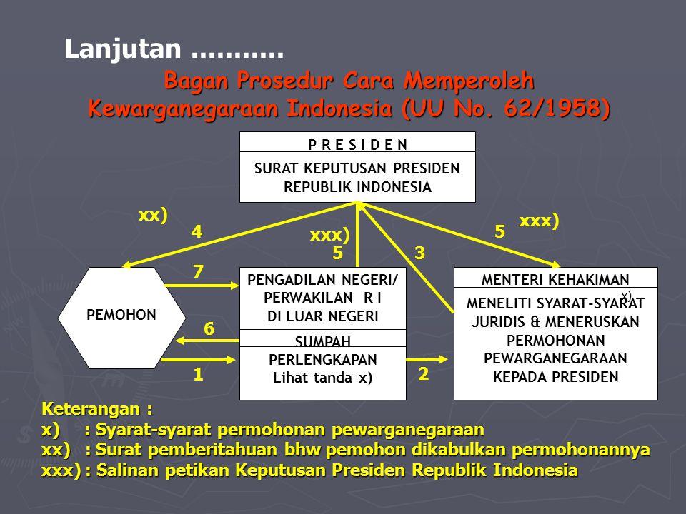 Bagan Prosedur Cara Memperoleh Kewarganegaraan Indonesia (UU No. 62/1958) Lanjutan........... P R E S I D E N SURAT KEPUTUSAN PRESIDEN REPUBLIK INDONE