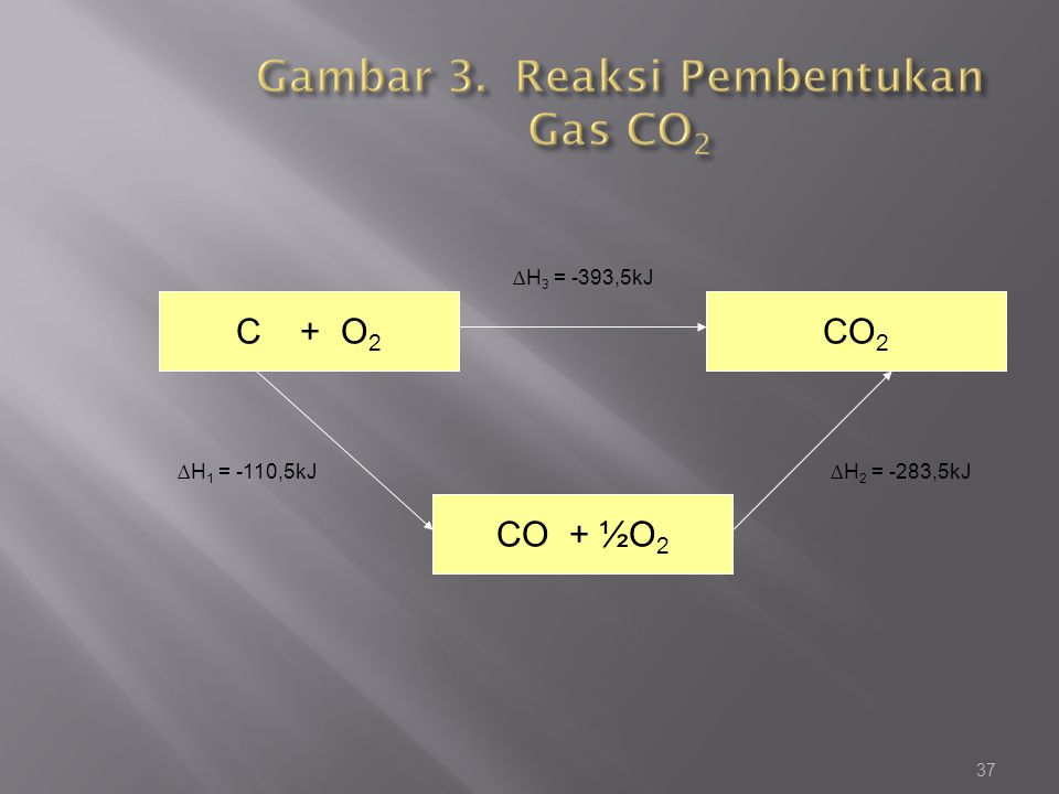 37 C + O 2 CO 2 CO + ½O 2 ∆H 3 = -393,5kJ ∆H 1 = -110,5kJ∆H 2 = -283,5kJ