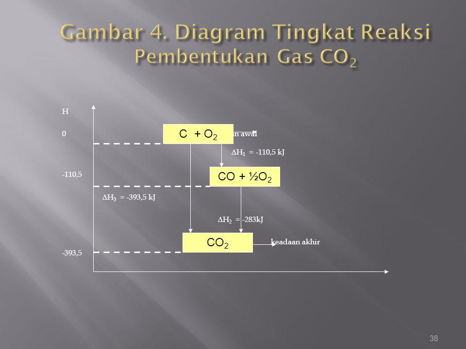 H 0 keadaan awal ∆H 1 = -110,5 kJ -110,5 ∆H 3 = -393,5 kJ ∆H 2 = -283kJ keadaan akhir -393,5 38 CO 2 C + O 2 CO + ½O 2