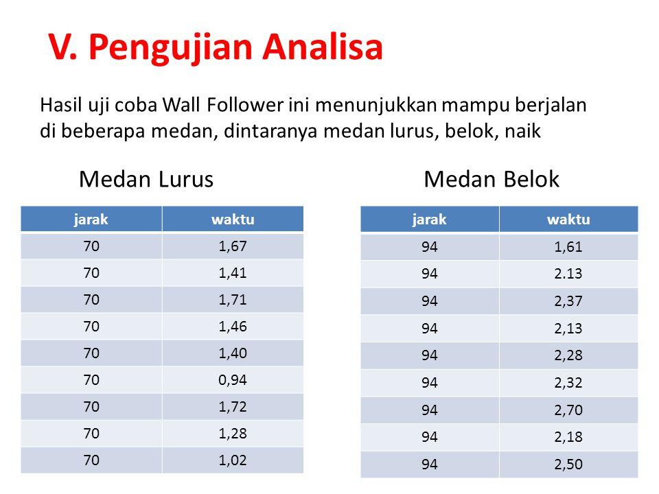 V. Pengujian Analisa jarakwaktu 941,61 942.13 942,37 942,13 942,28 942,32 942,70 942,18 942,50 Hasil uji coba Wall Follower ini menunjukkan mampu berj