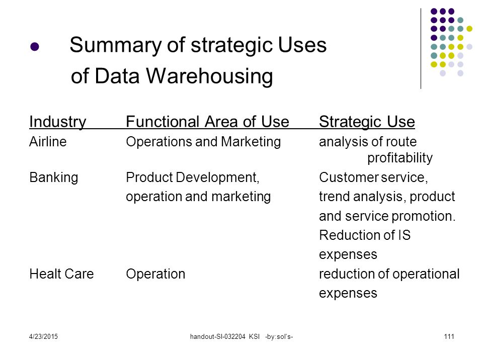 4/23/2015handout-SI-032204 KSI -by:sol s-111 Summary of strategic Uses of Data Warehousing IndustryFunctional Area of UseStrategic Use AirlineOperations and Marketinganalysis of route profitability BankingProduct Development,Customer service, operation and marketingtrend analysis, product and service promotion.