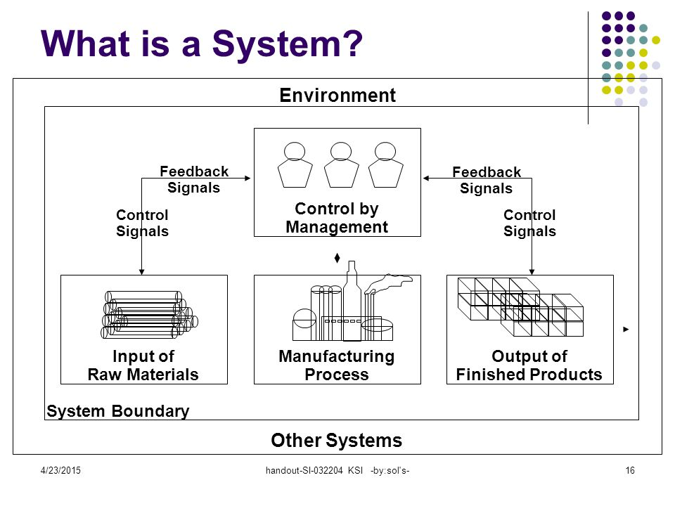 4/23/2015handout-SI-032204 KSI -by:sol s-16 What is a System.