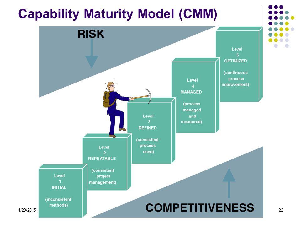 4/23/2015handout-SI-032204 KSI -by:sol s-22 Capability Maturity Model (CMM)