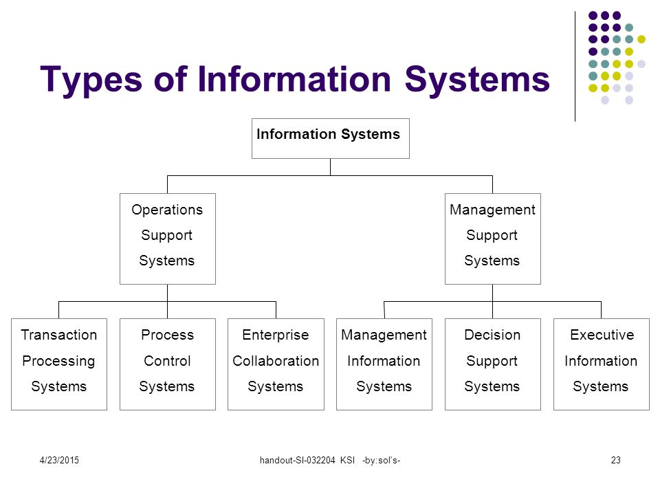 4/23/2015handout-SI-032204 KSI -by:sol's-23 Types of Information Systems Transaction Processing Systems Process Control Systems Enterprise Collaborati