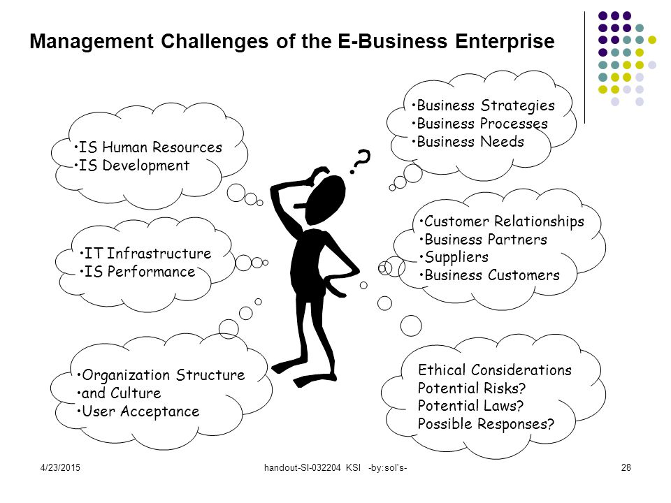 4/23/2015handout-SI-032204 KSI -by:sol s-28 Management Challenges of the E-Business Enterprise Business Strategies Business Processes Business Needs Customer Relationships Business Partners Suppliers Business Customers Ethical Considerations Potential Risks.