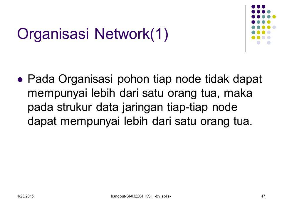 4/23/2015handout-SI-032204 KSI -by:sol s-47 Organisasi Network(1) Pada Organisasi pohon tiap node tidak dapat mempunyai lebih dari satu orang tua, maka pada strukur data jaringan tiap-tiap node dapat mempunyai lebih dari satu orang tua.