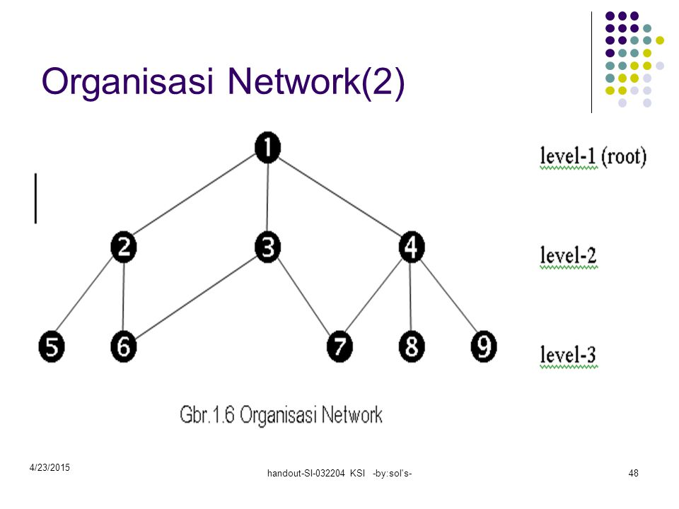 4/23/2015 handout-SI-032204 KSI -by:sol s-48 Organisasi Network(2)