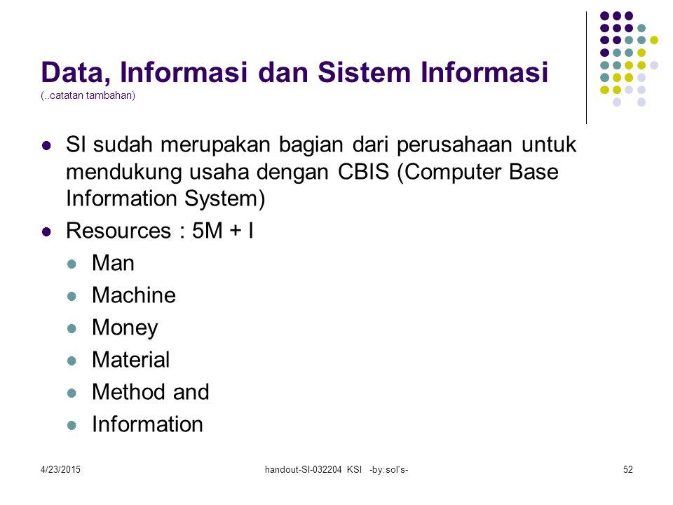 4/23/2015handout-SI-032204 KSI -by:sol s-52 Data, Informasi dan Sistem Informasi (..catatan tambahan) SI sudah merupakan bagian dari perusahaan untuk mendukung usaha dengan CBIS (Computer Base Information System) Resources : 5M + I Man Machine Money Material Method and Information