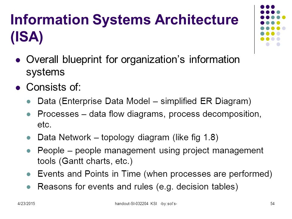 4/23/2015handout-SI-032204 KSI -by:sol s-54 Information Systems Architecture (ISA) Overall blueprint for organization's information systems Consists of: Data (Enterprise Data Model – simplified ER Diagram) Processes – data flow diagrams, process decomposition, etc.
