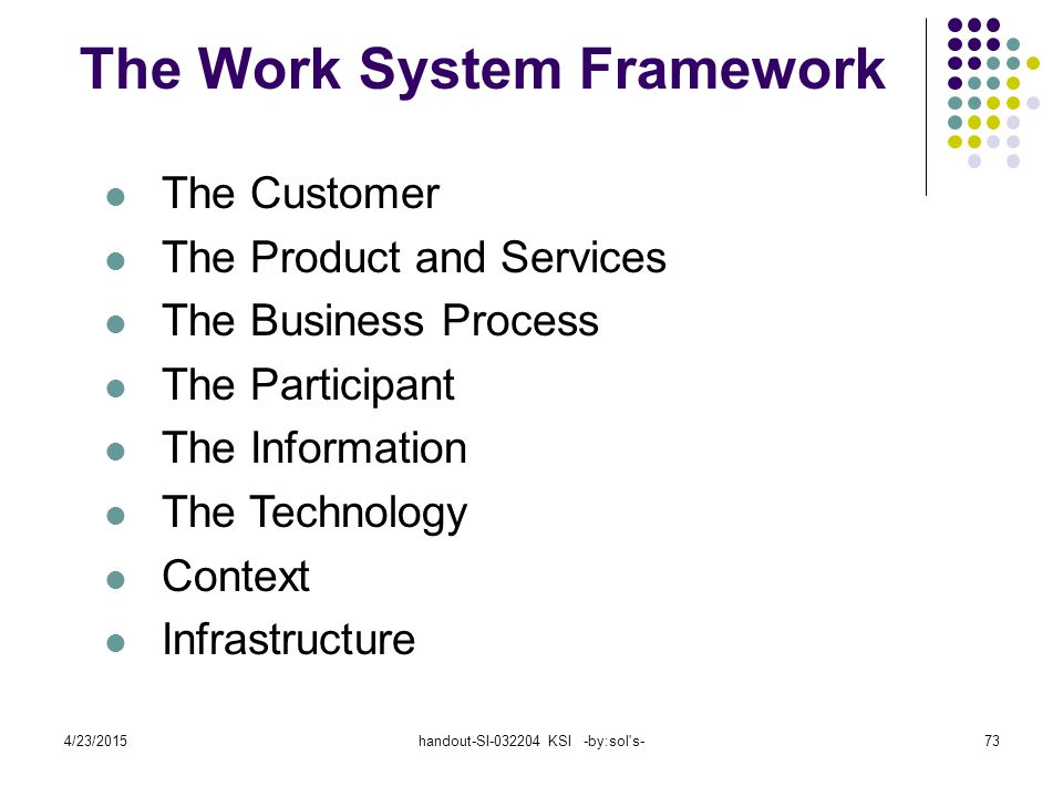 4/23/2015handout-SI-032204 KSI -by:sol s-73 The Work System Framework The Customer The Product and Services The Business Process The Participant The Information The Technology Context Infrastructure