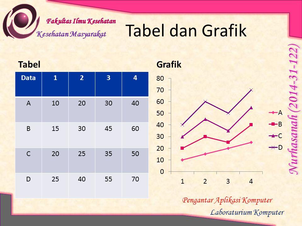 Kesehatan Masyarakat Pengantar Aplikasi Komputer Laboraturium Komputer Tabel dan Grafik Tabel Data1234 A10203040 B15304560 C20253550 D25405570 Grafik