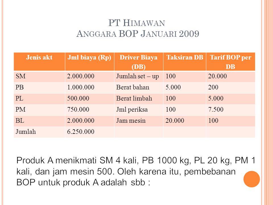 PT H IMAWAN A NGGARA BOP J ANUARI 2009 Jenis aktJml biaya (Rp) Driver Biaya (DB) Taksiran DB Tarif BOP per DB SM2.000.000Jumlah set – up10020.000 PB1.