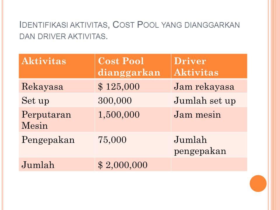 I DENTIFIKASI AKTIVITAS, C OST P OOL YANG DIANGGARKAN DAN DRIVER AKTIVITAS. AktivitasCost Pool dianggarkan Driver Aktivitas Rekayasa$ 125,000Jam rekay