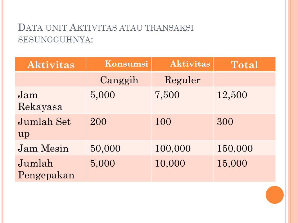D ATA UNIT A KTIVITAS ATAU TRANSAKSI SESUNGGUHNYA : Aktivitas KonsumsiAktivitas Total CanggihReguler Jam Rekayasa 5,0007,50012,500 Jumlah Set up 20010