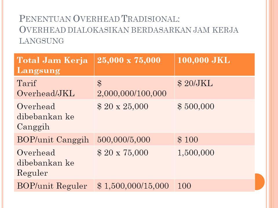 P ENENTUAN O VERHEAD T RADISIONAL : O VERHEAD DIALOKASIKAN BERDASARKAN JAM KERJA LANGSUNG Total Jam Kerja Langsung 25,000 x 75,000100,000 JKL Tarif Ov