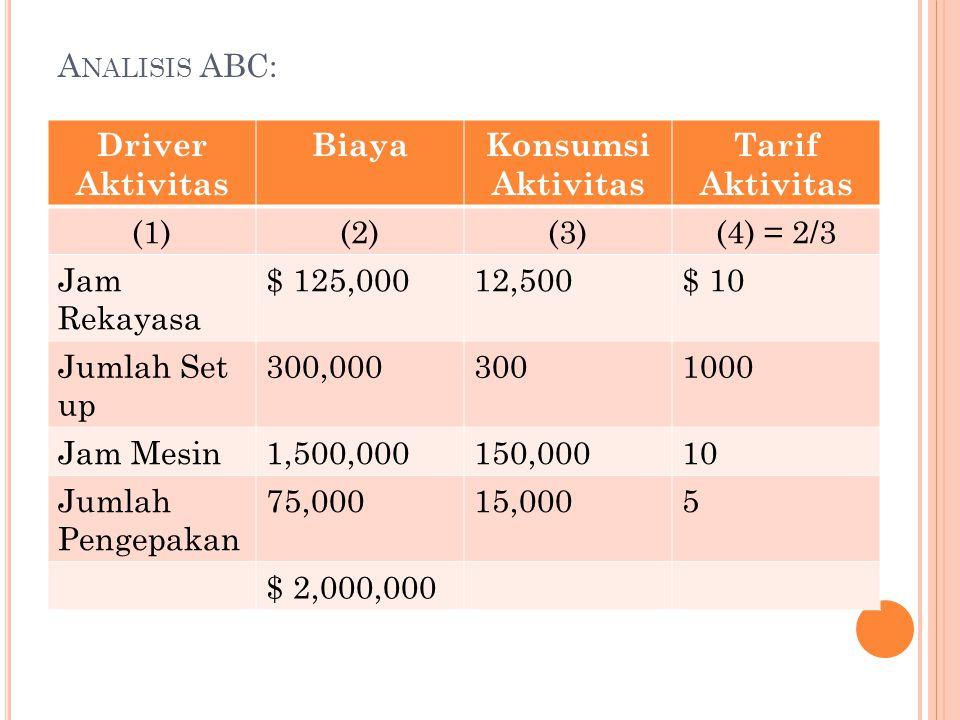 A NALISIS ABC: Driver Aktivitas BiayaKonsumsi Aktivitas Tarif Aktivitas (1)(2)(3)(4) = 2/3 Jam Rekayasa $ 125,00012,500$ 10 Jumlah Set up 300,00030010